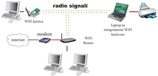 utilité routeur wifi
